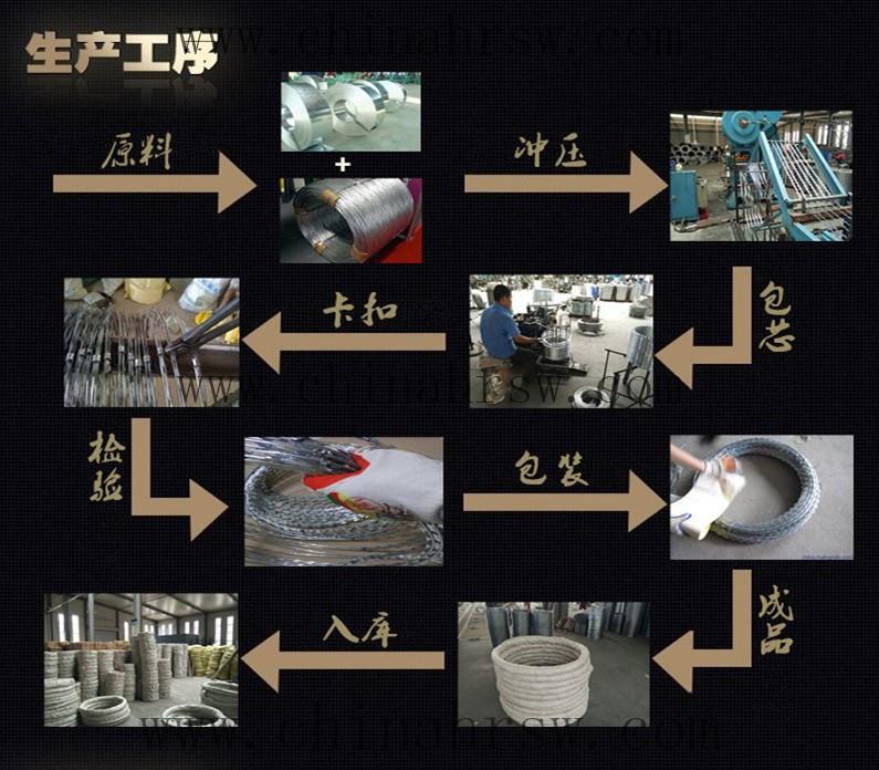 刀片刺绳生产流程